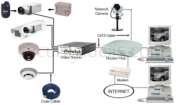 Introduction to closed circuit television cctv information cctv block diagram the wiring diagram block diagram ccuart